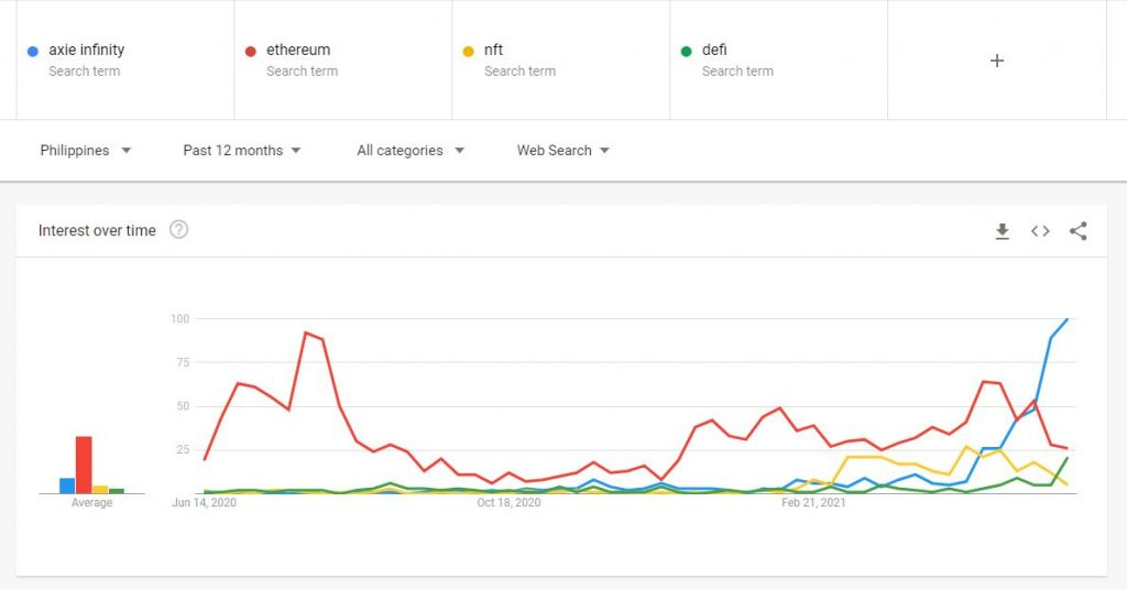 In the Philippines, More People are Searching for Axie Infinity than DeFi, Ethereum